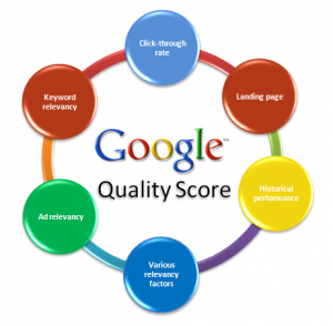 Google AdWords | Quality Score